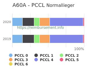 Prozentuale Verteilung der PCCL Werte für die Fallpauschale A60A