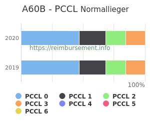 Prozentuale Verteilung der PCCL Werte für die Fallpauschale A60B