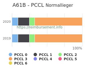 Prozentuale Verteilung der PCCL Werte für die Fallpauschale A61B