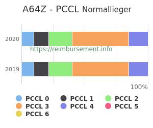 Prozentuale Verteilung der PCCL Werte für die Fallpauschale A64Z