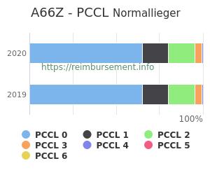 Prozentuale Verteilung der PCCL Werte für die Fallpauschale A66Z