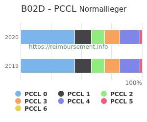 Prozentuale Verteilung der PCCL Werte für die Fallpauschale B02D