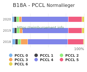 Prozentuale Verteilung der PCCL Werte für die Fallpauschale B18A