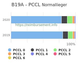 Prozentuale Verteilung der PCCL Werte für die Fallpauschale B19A