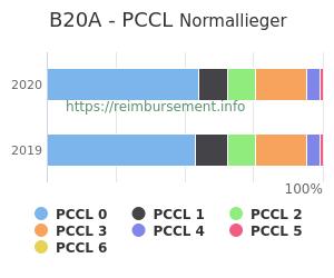 Prozentuale Verteilung der PCCL Werte für die Fallpauschale B20A