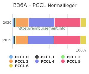 Prozentuale Verteilung der PCCL Werte für die Fallpauschale B36A