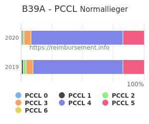 Prozentuale Verteilung der PCCL Werte für die Fallpauschale B39A