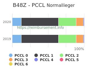 Prozentuale Verteilung der PCCL Werte für die Fallpauschale B48Z