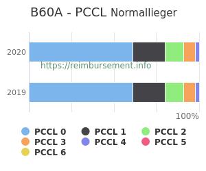 Prozentuale Verteilung der PCCL Werte für die Fallpauschale B60A