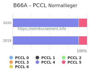 Prozentuale Verteilung der PCCL Werte für die Fallpauschale B66A