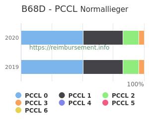 Prozentuale Verteilung der PCCL Werte für die Fallpauschale B68D