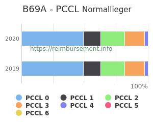 Prozentuale Verteilung der PCCL Werte für die Fallpauschale B69A