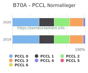 Prozentuale Verteilung der PCCL Werte für die Fallpauschale B70A