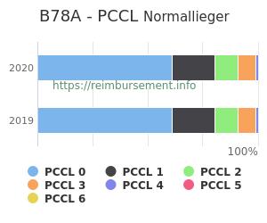 Prozentuale Verteilung der PCCL Werte für die Fallpauschale B78A