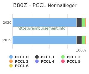 Prozentuale Verteilung der PCCL Werte für die Fallpauschale B80Z