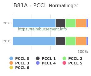 Prozentuale Verteilung der PCCL Werte für die Fallpauschale B81A