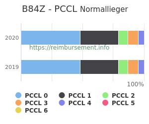Prozentuale Verteilung der PCCL Werte für die Fallpauschale B84Z