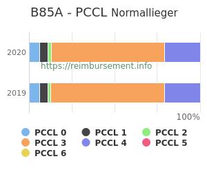 Prozentuale Verteilung der PCCL Werte für die Fallpauschale B85A