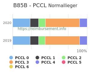 Prozentuale Verteilung der PCCL Werte für die Fallpauschale B85B