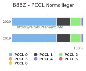 Prozentuale Verteilung der PCCL Werte für die Fallpauschale B86Z