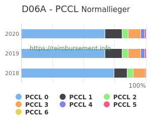Prozentuale Verteilung der PCCL Werte für die Fallpauschale D06A