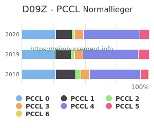 Prozentuale Verteilung der PCCL Werte für die Fallpauschale D09Z