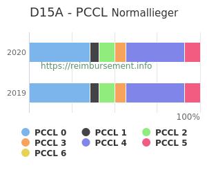 Prozentuale Verteilung der PCCL Werte für die Fallpauschale D15A