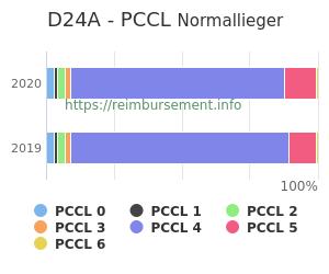 Prozentuale Verteilung der PCCL Werte für die Fallpauschale D24A