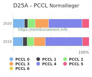 Prozentuale Verteilung der PCCL Werte für die Fallpauschale D25A