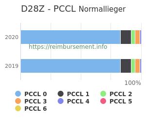 Prozentuale Verteilung der PCCL Werte für die Fallpauschale D28Z