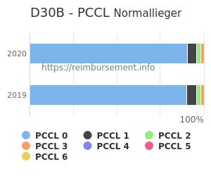 Prozentuale Verteilung der PCCL Werte für die Fallpauschale D30B
