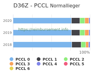Prozentuale Verteilung der PCCL Werte für die Fallpauschale D36Z