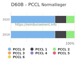 Prozentuale Verteilung der PCCL Werte für die Fallpauschale D60B