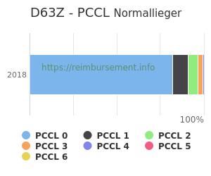 Prozentuale Verteilung der PCCL Werte für die Fallpauschale D63Z