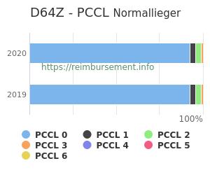 Prozentuale Verteilung der PCCL Werte für die Fallpauschale D64Z