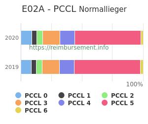 Prozentuale Verteilung der PCCL Werte für die Fallpauschale E02A
