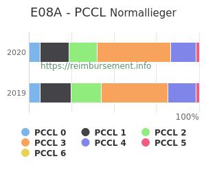 Prozentuale Verteilung der PCCL Werte für die Fallpauschale E08A