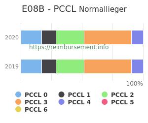 Prozentuale Verteilung der PCCL Werte für die Fallpauschale E08B