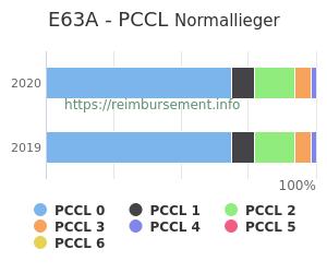 Prozentuale Verteilung der PCCL Werte für die Fallpauschale E63A