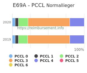 Prozentuale Verteilung der PCCL Werte für die Fallpauschale E69A