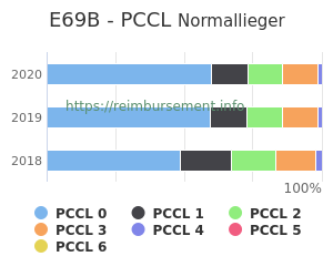 Prozentuale Verteilung der PCCL Werte für die Fallpauschale E69B
