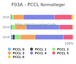 Prozentuale Verteilung der PCCL Werte für die Fallpauschale F03A