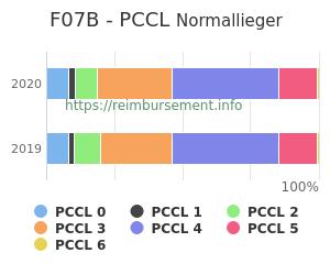 Prozentuale Verteilung der PCCL Werte für die Fallpauschale F07B