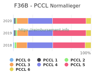 Prozentuale Verteilung der PCCL Werte für die Fallpauschale F36B