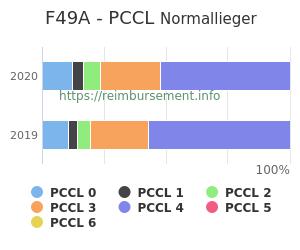 Prozentuale Verteilung der PCCL Werte für die Fallpauschale F49A