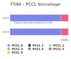 Prozentuale Verteilung der PCCL Werte für die Fallpauschale F59A