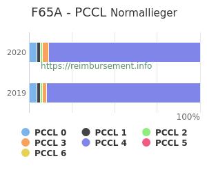 Prozentuale Verteilung der PCCL Werte für die Fallpauschale F65A
