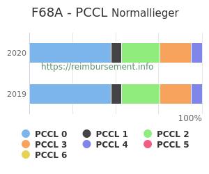 Prozentuale Verteilung der PCCL Werte für die Fallpauschale F68A