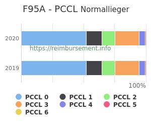 Prozentuale Verteilung der PCCL Werte für die Fallpauschale F95A