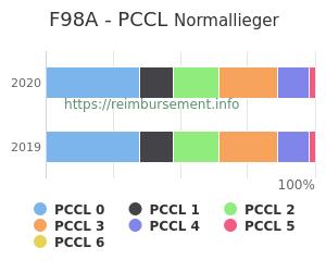 Prozentuale Verteilung der PCCL Werte für die Fallpauschale F98A